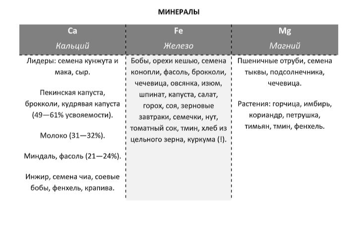 Таблица минералов